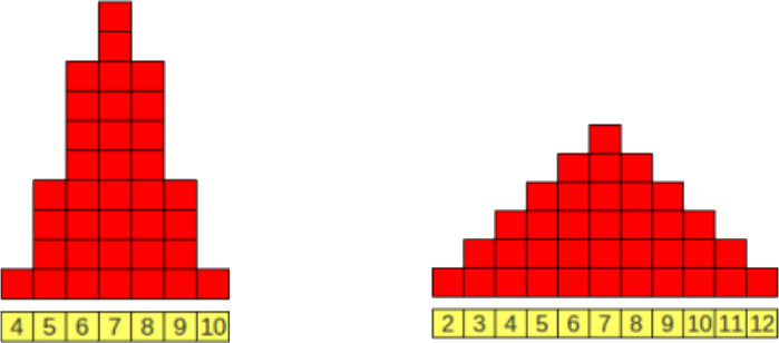 average distribution graphs